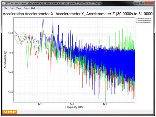 Accelerometer-noise-FFT