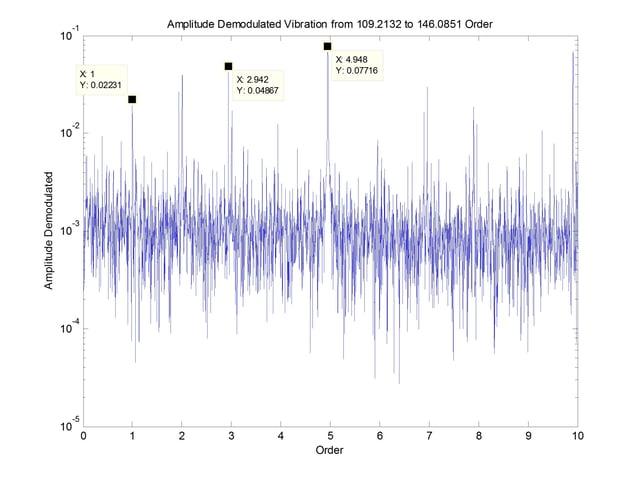 amplitude demodulation of bearing failure