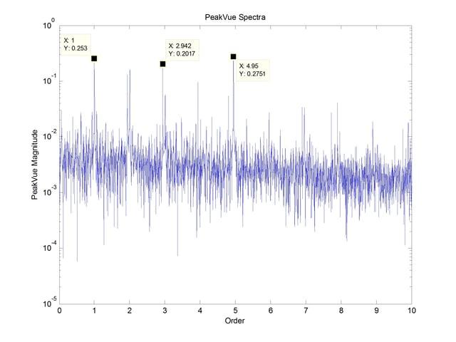peakvue spectra of bearing failure