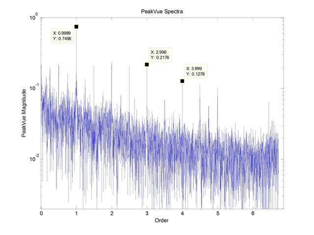 peakvue spectra of grinder