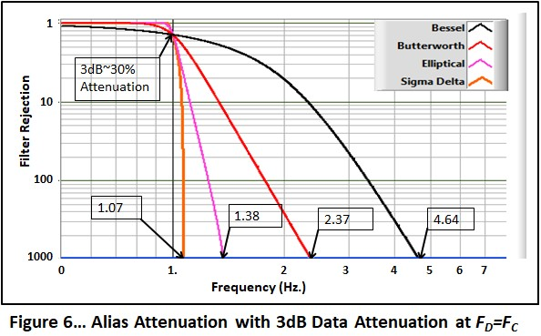 Blog%203%20Figure%206--Update%20Fig%20Number--Filter%20Attenuation%20with%203dB%20Attenuation