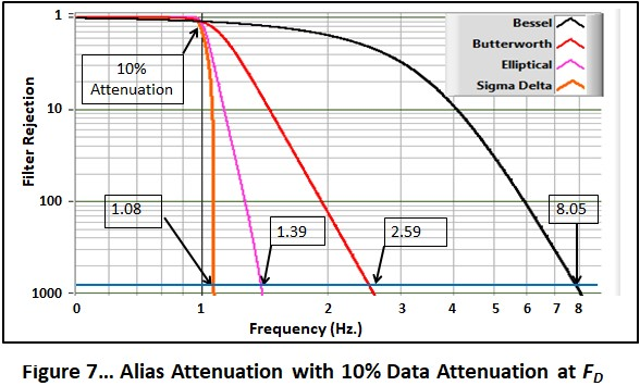 Blog%203%20Figure%207--Update%20Fig%20Number--Filter%20Attenuation%20with%2010%20Attenuation