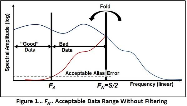 F1_acceptable-data-range-without-filtering
