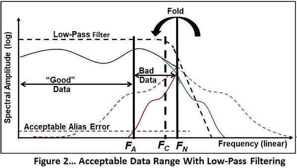 F2_acceptable-data-range-with-low-pass-filtering