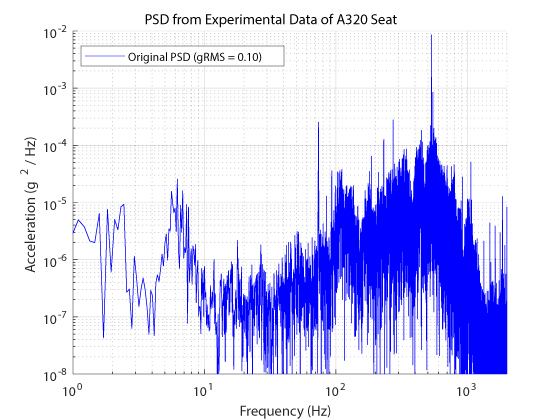 PSD from experimental data of A320 seat