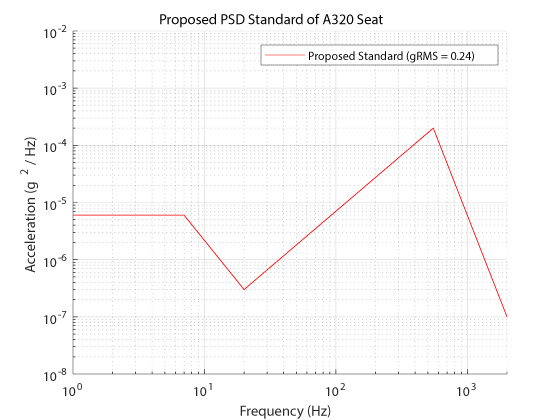 Proposed PSD standard of A320 seat