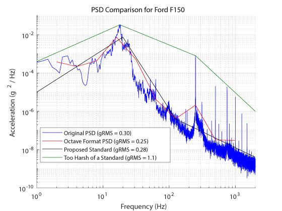 psd-compare-f150