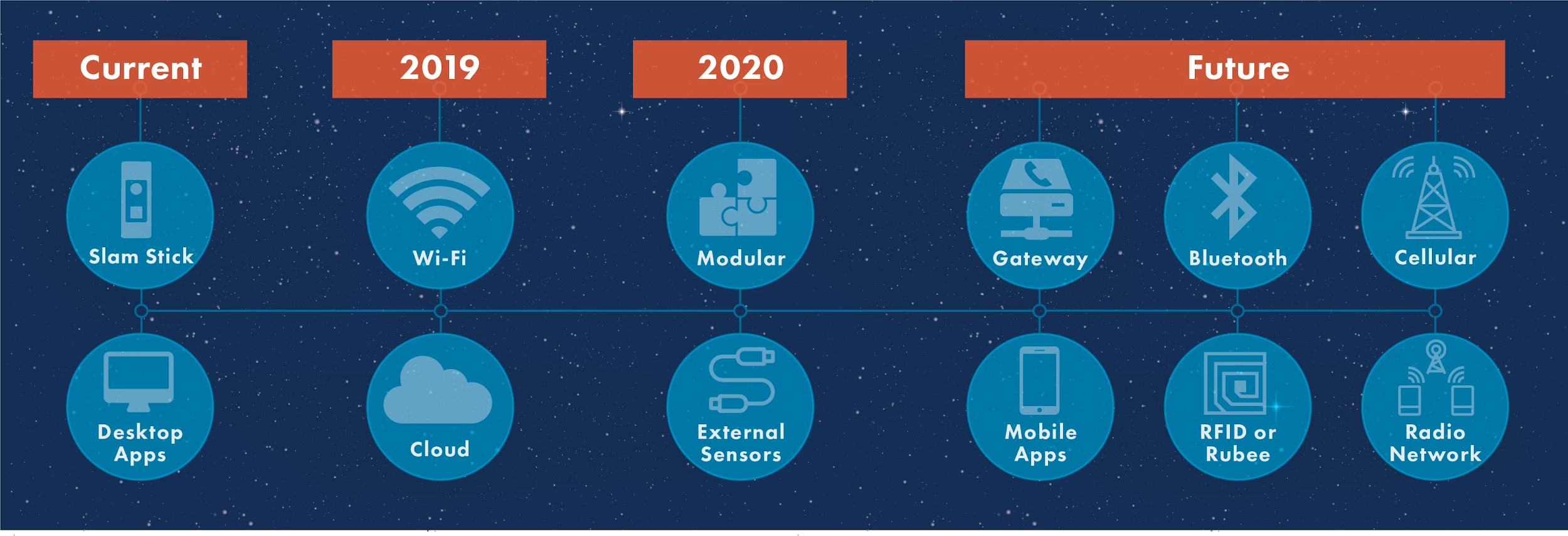 platform-roadmap-enDAQ
