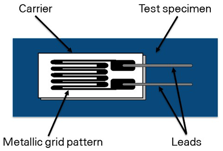 composition of a strain gauge