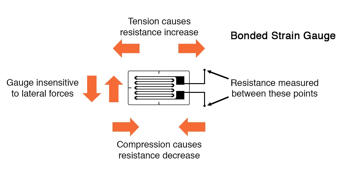 compression and tension experienced on strain gauge