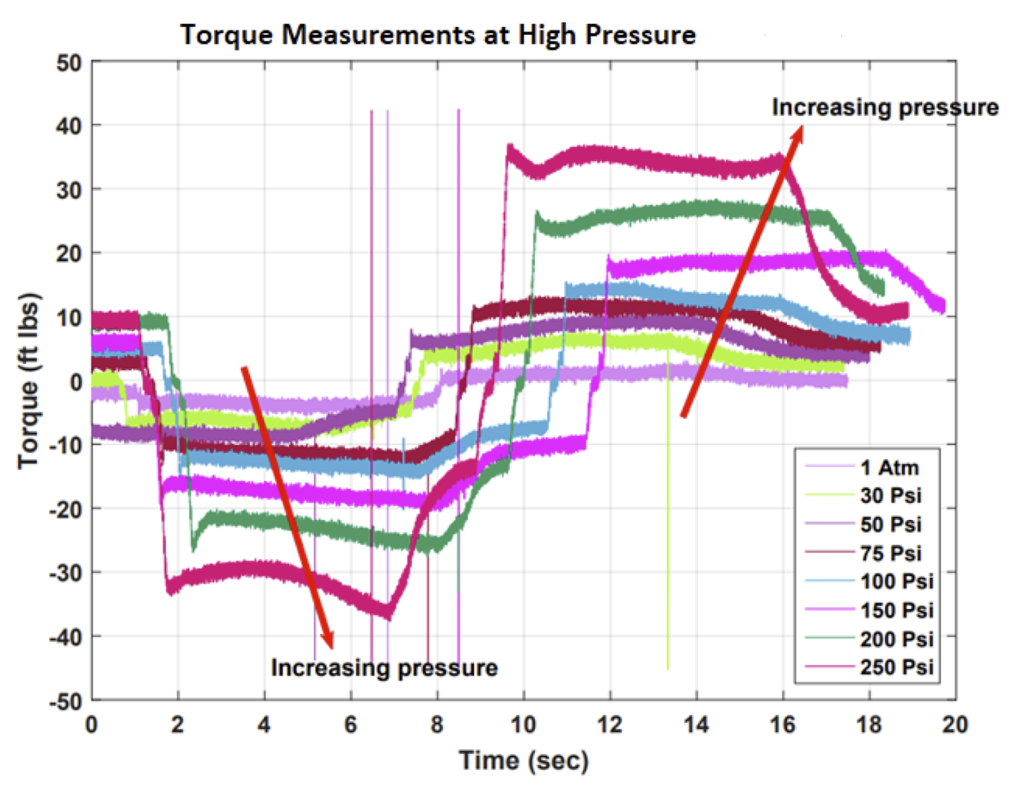 torque vs time testing measurements using strain gauge