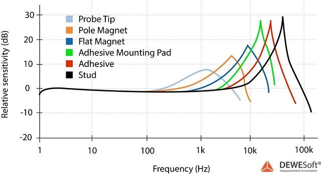 accelerometer-mounting-frequency-response