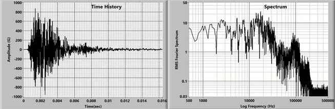 pyroshock-time-spectrum