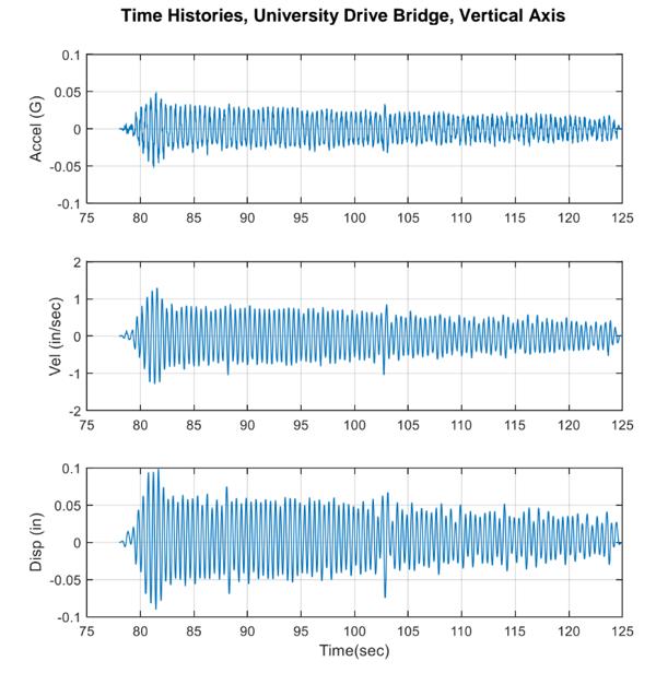 bridge-resonance