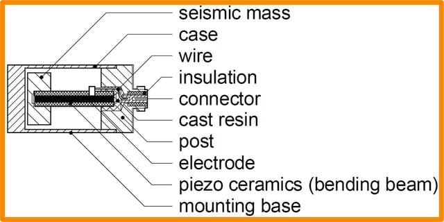 piezoelectric bender accelerometer