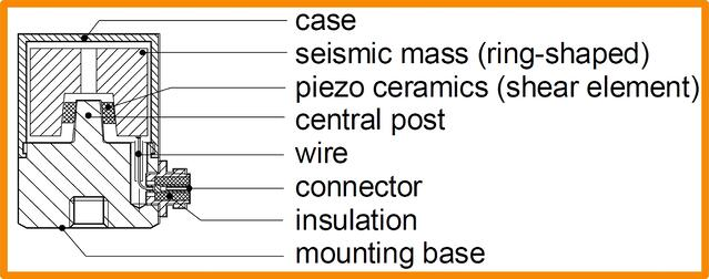 piezoelectric shear accelerometer