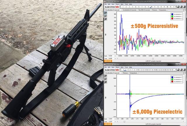piezoelectric vs piezoresistive accelerometer firearms testing