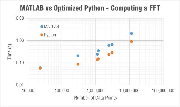 optimized-python-vs-matlab-compute-fft-time