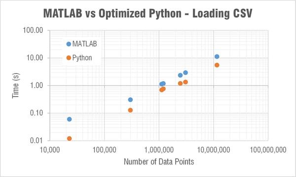 optimized-python-vs-matlab-loading-CSV-time