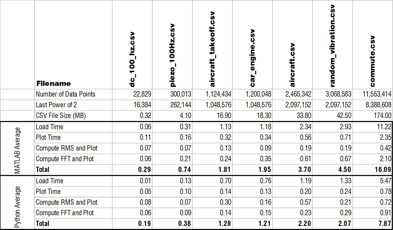 optimized Python vs MATLAB vibration analysis performance
