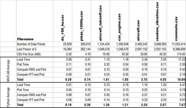 optimized-python-vs-matlab-vibration-analysis-perfomance