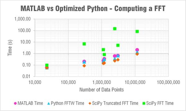 python-vs-matlab-compute-fft-fftw-plot