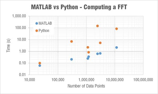 python-vs-matlab-compute-fft-time