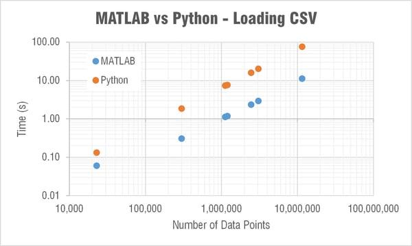 python-vs-matlab-loading-CSV-time