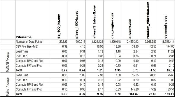 python-vs-matlab-vibration-analysis-perfomance