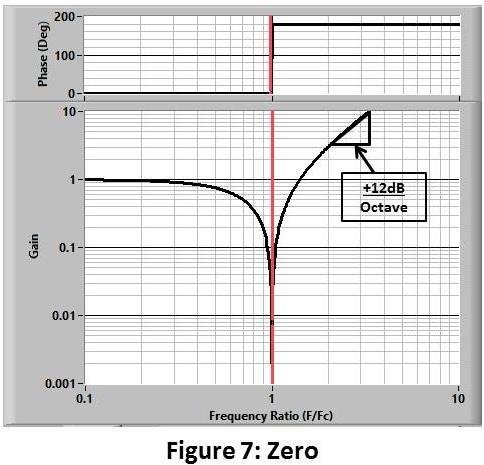 Figure 7: Zero