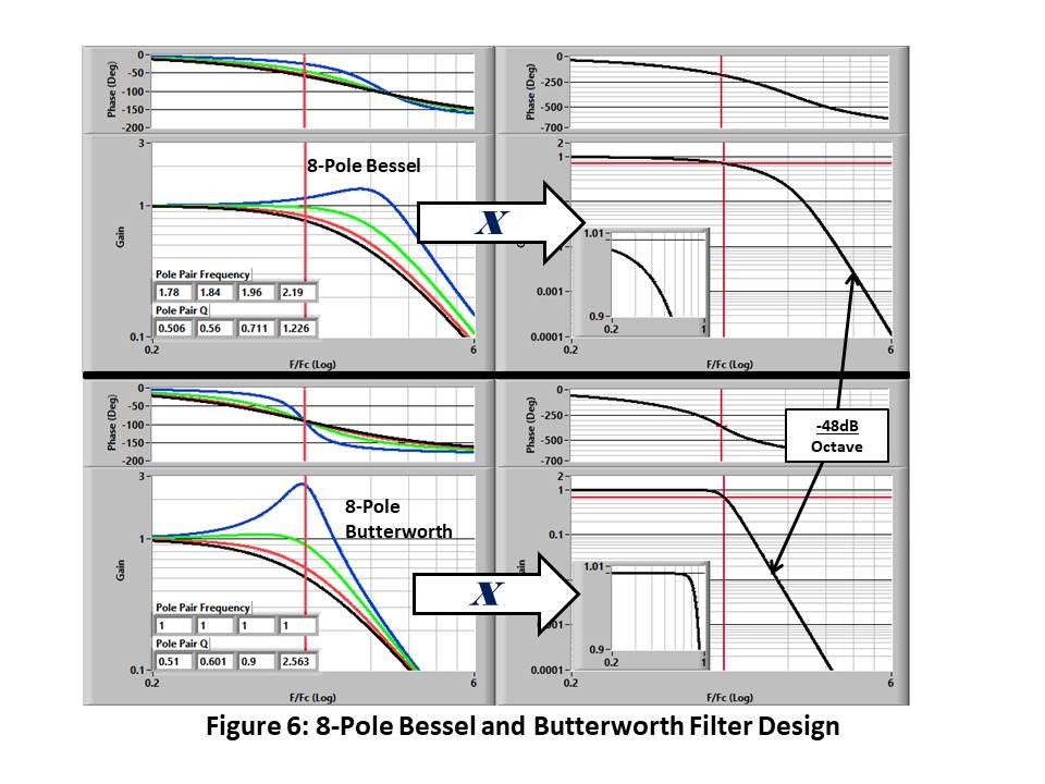 Figure 6: 8-Pole Bessel and Butterworth Filter Design