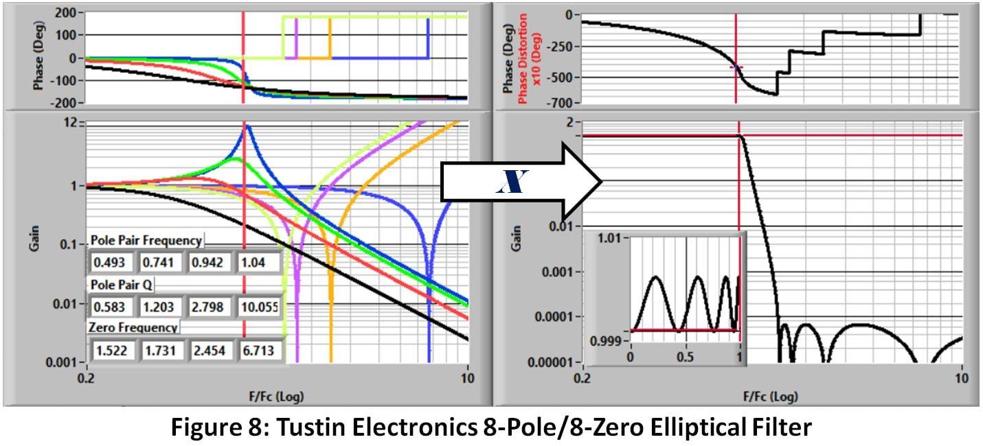 Figure 8 Tustin Electronics 8-Pole 8-Zero Elliptical Filter