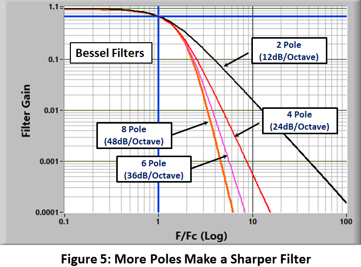 Figure 5: More Poles Make a Sharper Filter