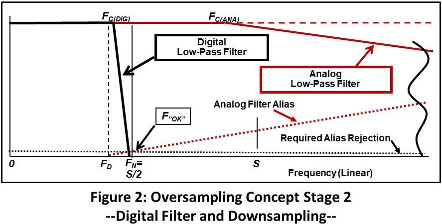 Oversampling Concept Stage 2 - Digital Filter and Downsampling