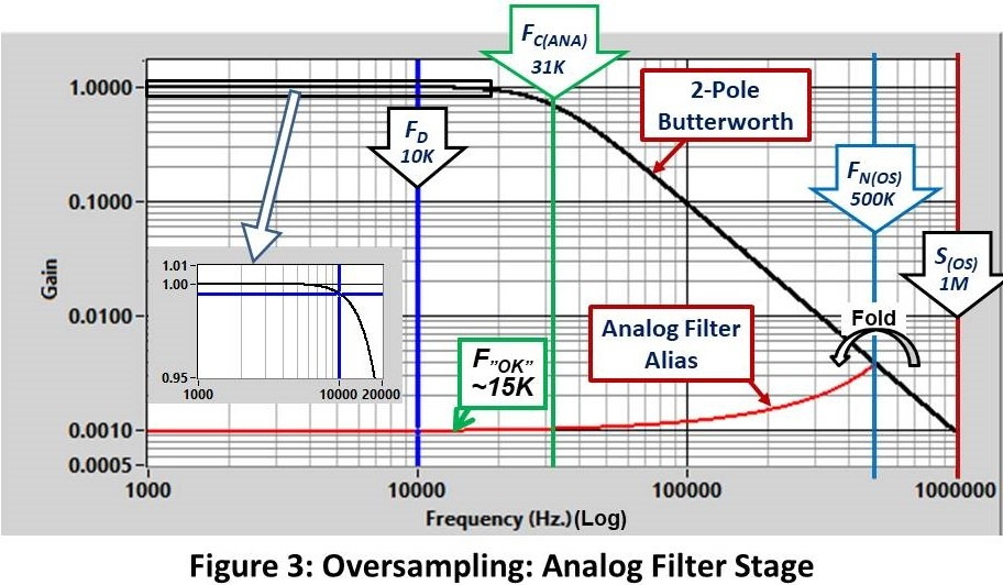 Oversampling Analog Filter Stage