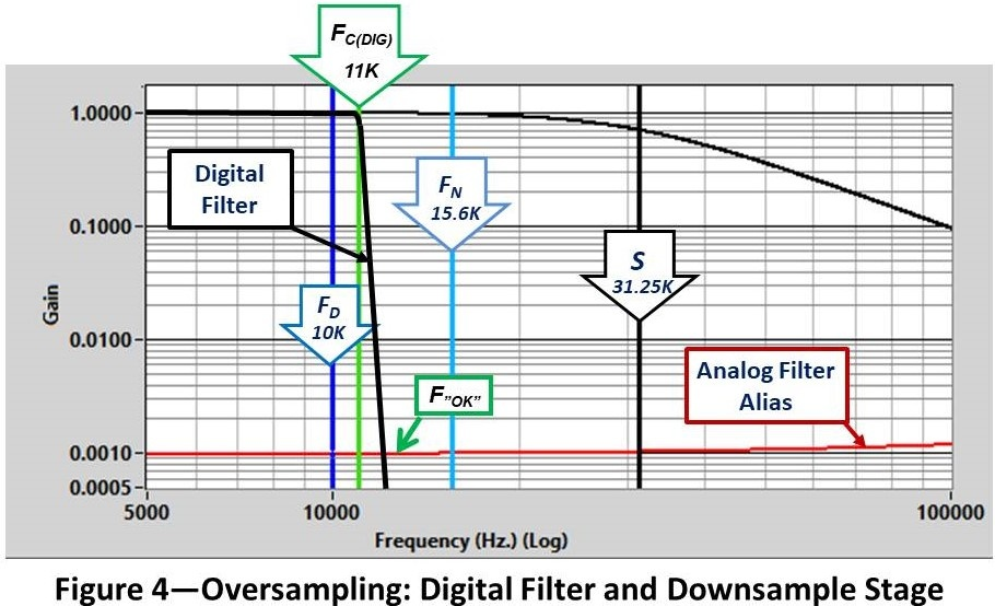 Oversampling Digital Filter and Downsample Stage