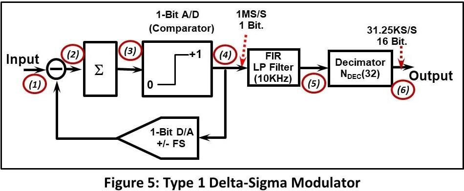 Type 1 Delta-Sigma Modulator