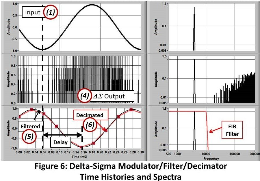 Delta-Sigma Modulator/Filter/Decimator Time Histories and Spectra