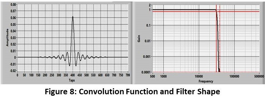 Convolution Function and Filter Shape