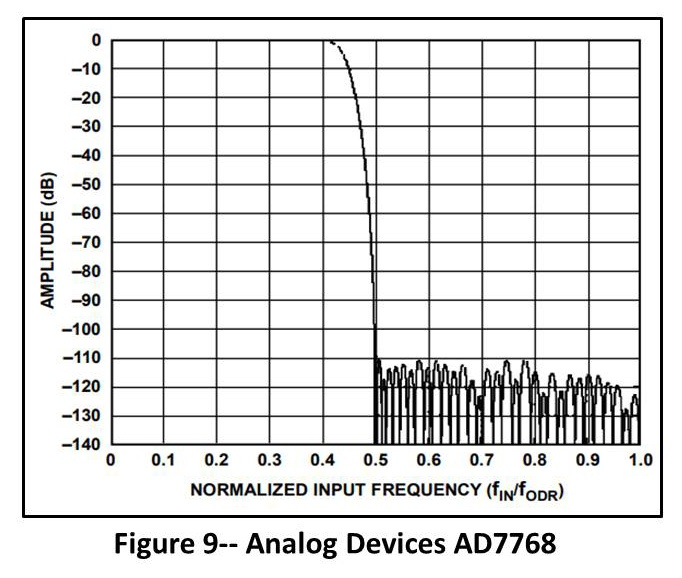 Analog Devices AD7768