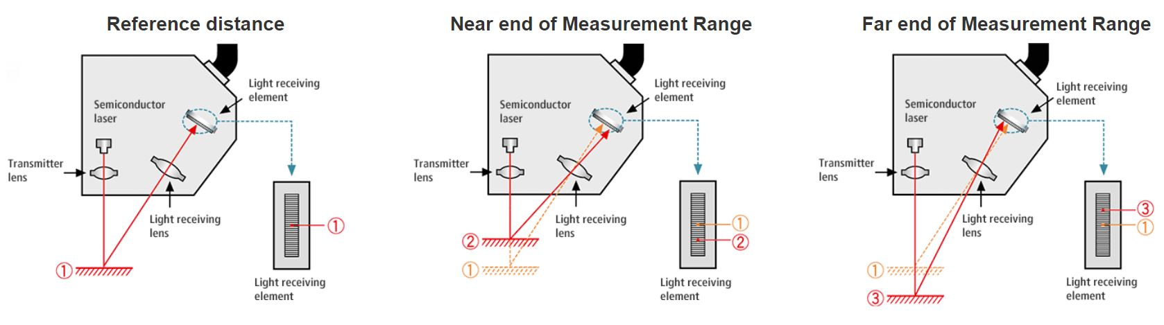 laser-displacement-sensor