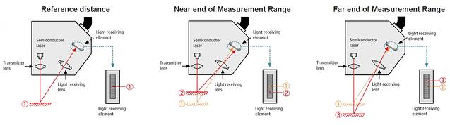 laser displacement sensors for directly measuring displacement of vibrating surface