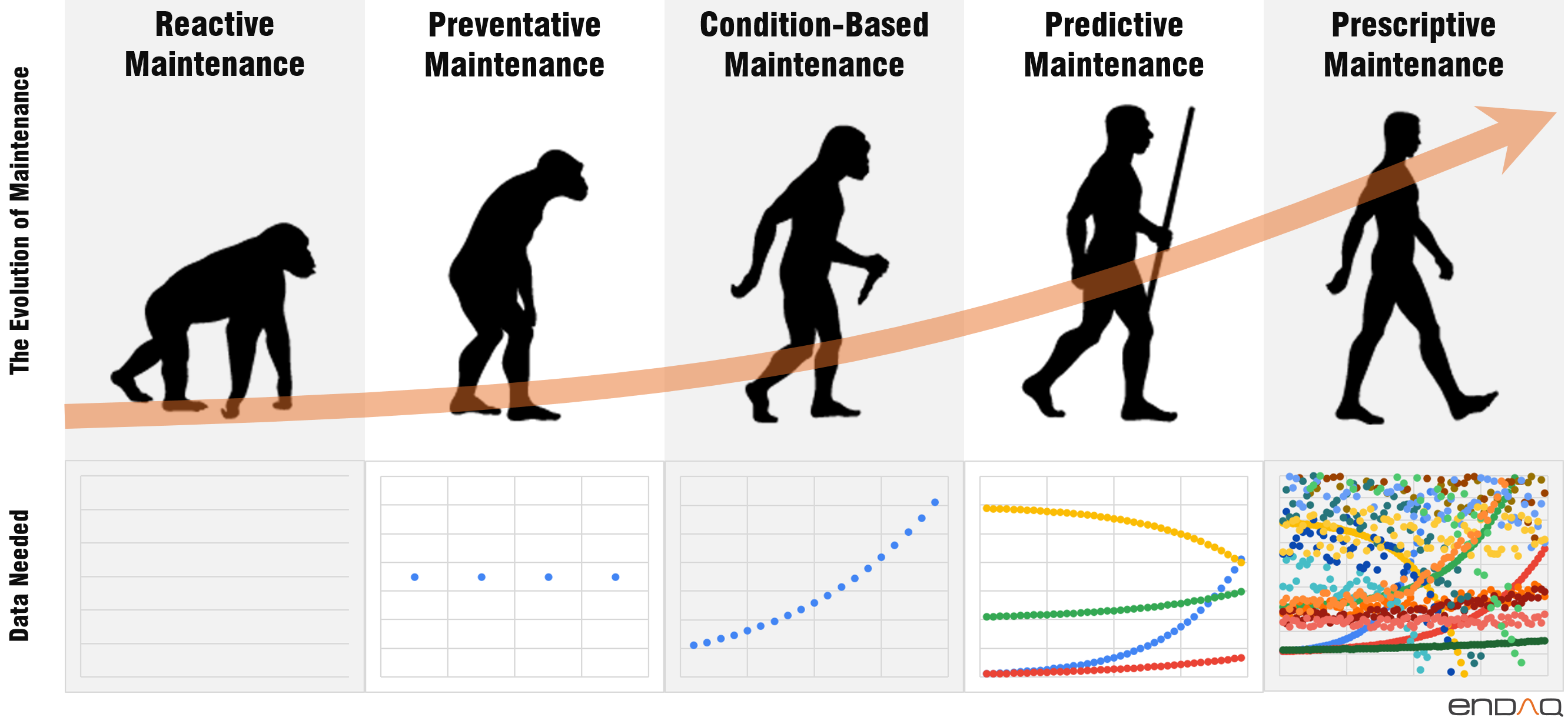 Evolution of Maintenance Reactive Preventative Condition Based Predictive Prescriptive Data