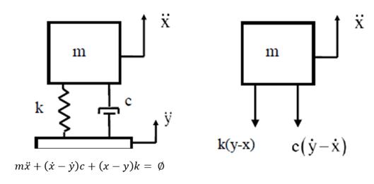 SDOF-model-base-excitation-1