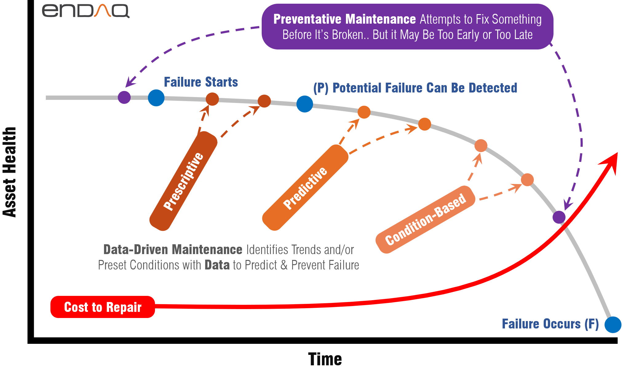 PF Curve - Potential Failure and Functional Failure of different kinds of machine maintenance
