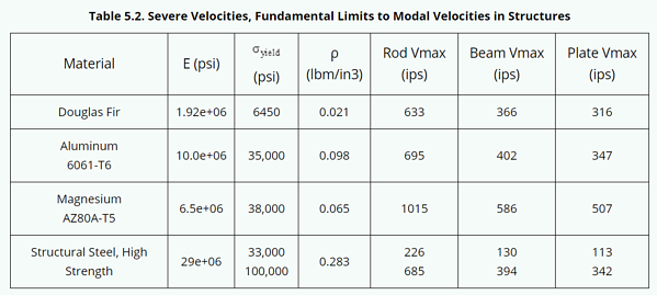 severe velocities shock materials