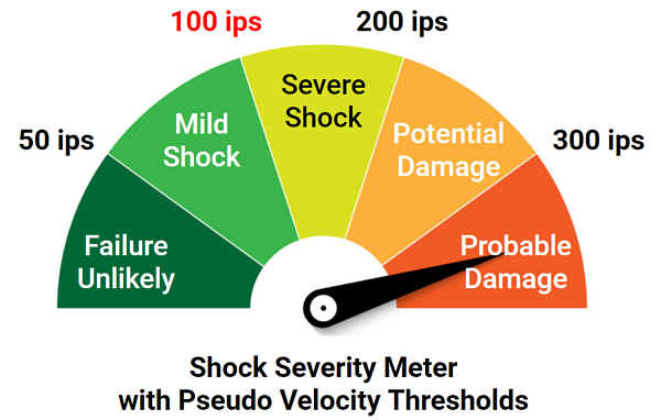 shock severity meter pseudo velocity thresholds