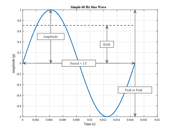 sine-wave-amplitude-rms-peak-to-peak-period