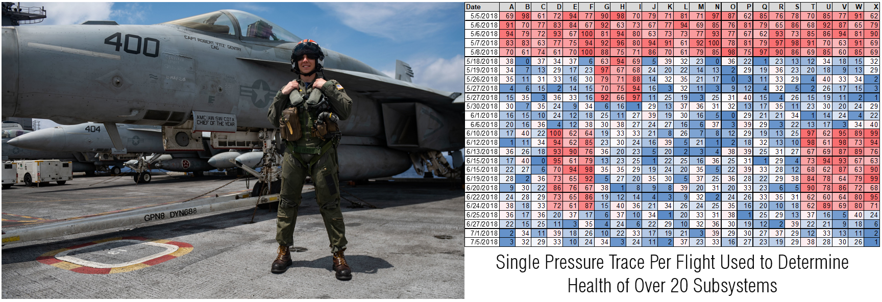 US Navy F18 pressure data of physiological episodes and how they use prescriptive and predictive maintenance to combat this issue ensuring pilot safety and aircraft readiness