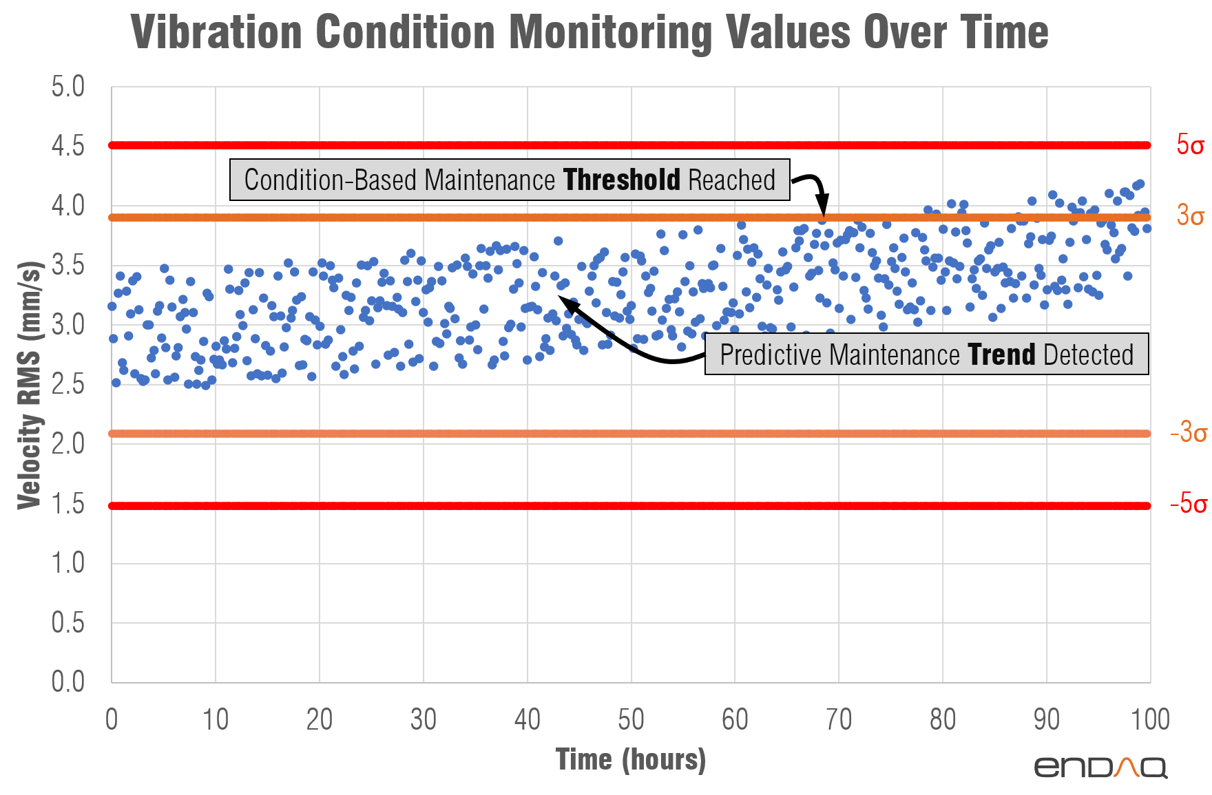 Vibration-Condition-Monitoring-Predictive-Alarms-Standard-Deviation